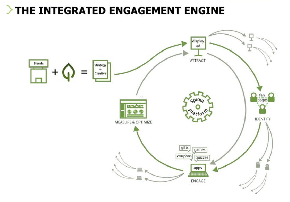 Sprout Engagement Cycle